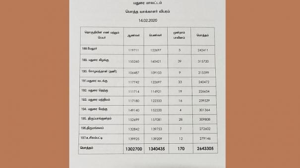 final-electoral-list-revealed-in-madurai