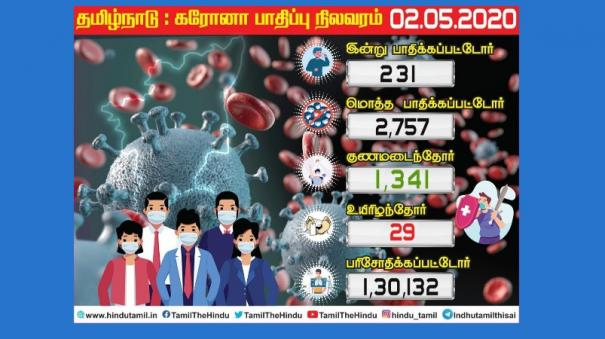 coronation-for-231-tamil-nadu-people-today-174-people-infected-in-chennai-the-casualty-figure-was-2-757