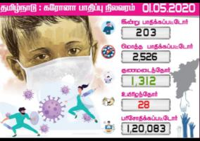 2-526-persons-affected-with-corona-virus-in-tamilnadu