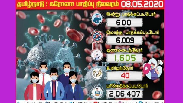 tamil-nadu-coronation-coroners-today-people-infected-in-chennai-the-casualty-figure