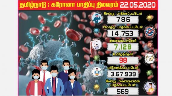 coronation-tamil-nadu-candidates-today-affected-chennai