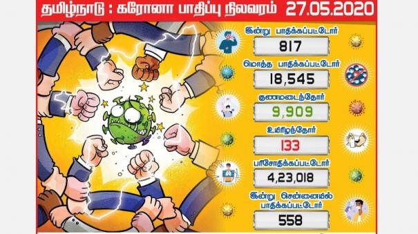 coronation-for-817-tamil-nadu-people-today-558-people-affected-in-chennai-20-thousand