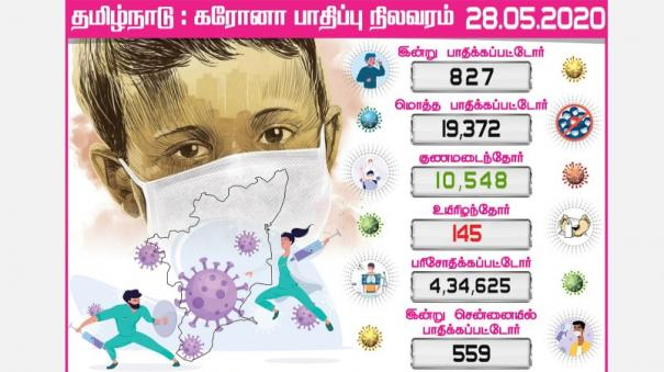 827-tamil-nadu-coronation-coroners-today-559-people-affected-in-chennai-20-thousand