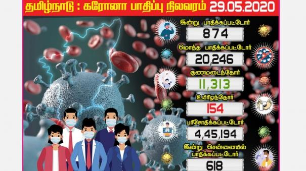 874-tamil-nadu-coronation-coroners-today-618-people-affected-in-chennai-20-thousand