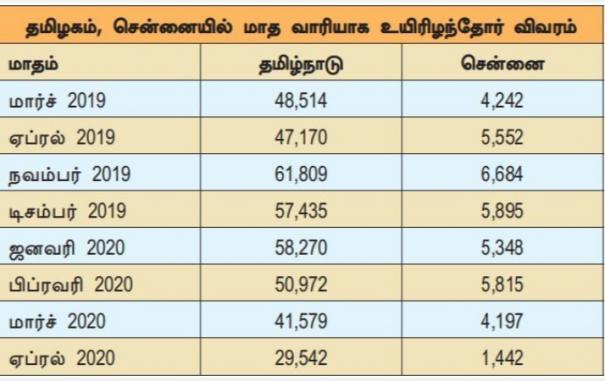 deaths-decrease-in-chennai