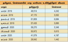 deaths-decrease-in-chennai