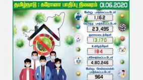 a-thousand-pandemic-as-second-day-tamil-nadu-1162-chennai-972