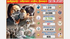 a-thousand-pandemic-as-third-day-tamil-nadu-1091-chennai-806