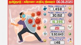 tamils-past-30-thousand-corona-virus-affects-1458-people-in-one-day-1146-victims-in-chennai