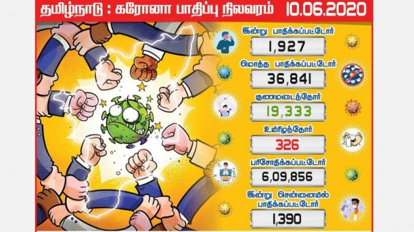 coronation-for-1-927-tamil-nadu-candidates-1-392-people-infected-in-chennai