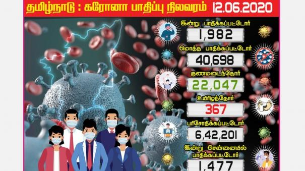 coronation-for-1-982-tamil-nadu-candidates-1479-people-infected-in-chennai