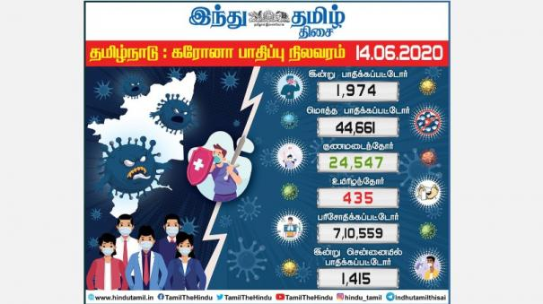 44-661-persons-affected-with-corona-virus-in-tamilnadu