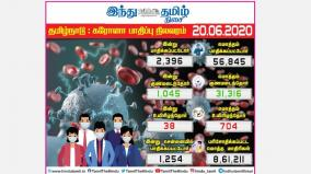 2-396-more-persons-tested-positive-for-corona-virus-in-tamilnadu