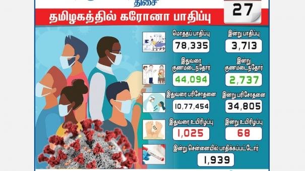 chennai-over-50-thousand-3-713-cases-of-coronavirus-in-tamil-nadu-1-939-affected-in-chennai
