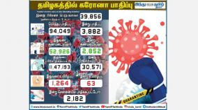 3-882-persons-tests-positive-for-corona-virus-in-tamilnadu