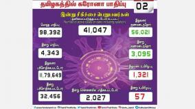 number-of-peaks-coronavirus-causes-4-343-cases-in-tamil-nadu-2-027-casualties-in-chennai