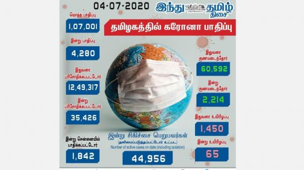 4-280-people-infected-with-coronavirus-today-1-842-casualties-in-chennai-death-rate-cross-1000-in-chennai