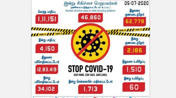 4-150-more-persons-tests-positive-for-corona-virus-in-tamilnadu