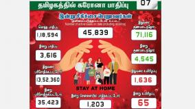 3616-people-infected-with-coronavirus-in-tamil-nadu-1-203-affected-in-chennai-the-epidemic-in-the-capital-has-dropped
