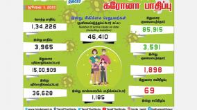 3965-people-infected-with-coronavirus-in-tamil-nadu-1-185-affected-in-chennai-the-worrying-serial-death-toll