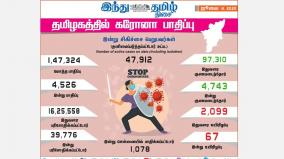 4-526-more-persons-tests-positive-for-corona-virus-in-tamilnadu