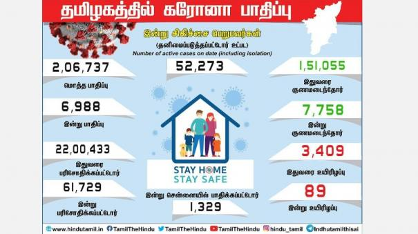 corona-infection-crosses-2-lakh-in-tamil-nadu-6-988-infected-today-a-new-high-1329-people-affected-in-chennai