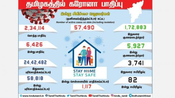 corona-infection-affects-6-426-people-in-tamil-nadu-1-117-in-chennai-4-transgender-people-affected