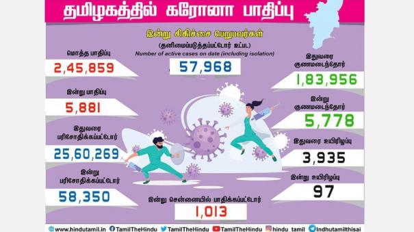 corona-infection-affects-5-881-people-in-tamil-nadu-1-013-people-affected-in-chennai-chennai-approaching-1-lakh