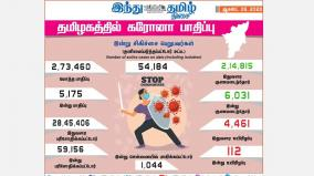 5-175-more-persons-tests-positive-for-corona-virus-in-tamilnadu
