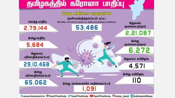 corona-infection-affects-people-in-tamil-nadu-today-victims-in-chennai