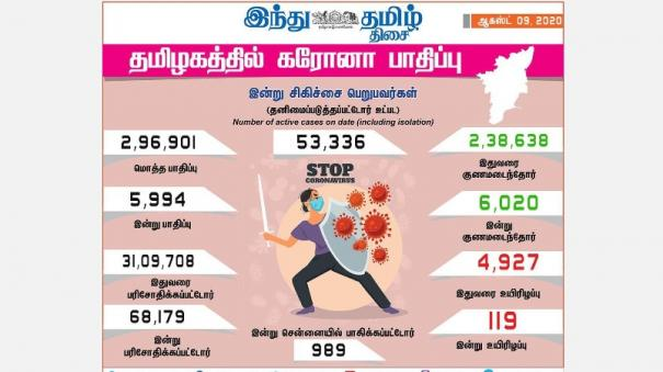 5-994-more-persons-tests-positive-for-corona-virus-in-tamilnadu
