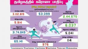 tamil-nadu-corona-bulletin