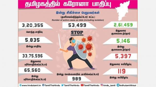 corona-bulletin-in-tamil-nadu