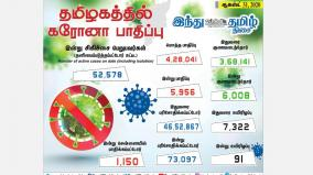 today-5-956-people-are-infected-1-150-people-affected-in-chennai