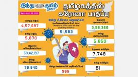 corona-infection-affects-5-870-people-in-tamil-nadu-today-965-people-affected-in-chennai