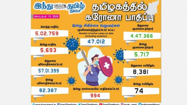 5-693-more-persons-tests-positive-for-corona-virus-in-tamilnadu