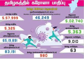 5-325-persons-tested-positive-for-corona-virus-in-tamilnadu-today