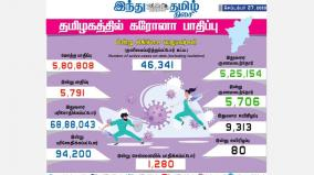 5-791-persons-tested-positive-for-corona-virus-in-tamilnadu-today
