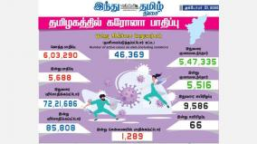 today-5-688-new-cases-of-corona-infection-1-289-people-affected-in-chennai-tamil-nadu-over-6-lakh