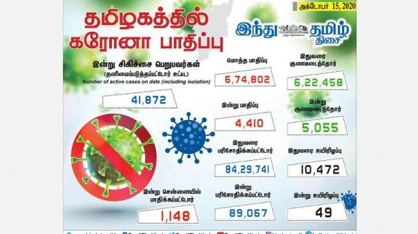 4-410-persons-tested-positive-for-corona-virus-in-tamilnadu-today