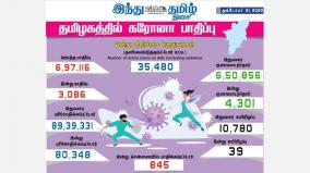 corona-infection-infects-3-086-new-people-in-tamil-nadu-today-845-injured-in-chennai-4-301-recovered