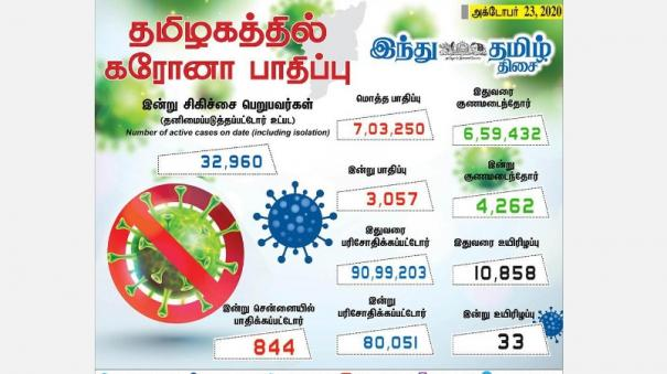 corona-infection-in-3-057-new-cases-in-tamil-nadu-today-844-affected-in-chennai-4-262-healed