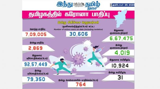 2-869-new-cases-of-corona-infection-in-tamil-nadu-today-764-affected-in-chennai-4-019-healed