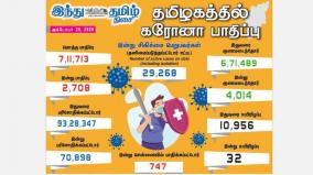 corona-infection-in-2-708-people-in-tamil-nadu-today-747-affected-in-chennai-4-014-healed