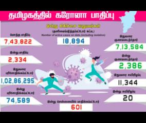 2-334-persons-tested-positive-for-corona-virus-in-tamilnadu-today