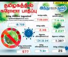 2-146-persons-tested-positive-for-corona-virus-in-tamilnadu-today