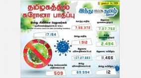 corona-infection-affects-1-912-people-in-tamil-nadu-today-509-affected-in-chennai-2-494-healed