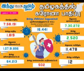 1-819-persons-tested-positive-for-corona-virus-in-tamilnadu-today