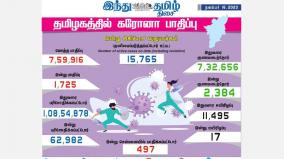 corona-infection-in-tamil-nadu-impact-corona-infection-to-1-725-people-today-497-injured-in-chennai-2-384-recovered