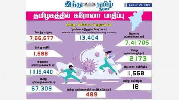 corona-infection-affects-1-688-people-in-tamil-nadu-today-489-injured-in-chennai-2-173-healed